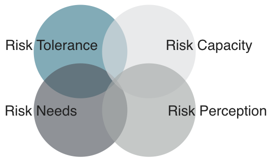 Risk capacity perception home c7e0d18e96be276332b0cab40a2e3d4ba91da08520cd1769b0c2f7332561805e